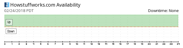 HowStuffWorks availability chart