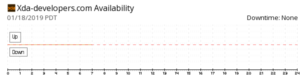 XDA Developers availability chart