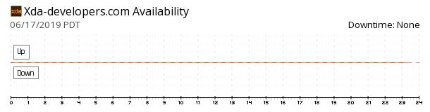 XDA Developers availability chart