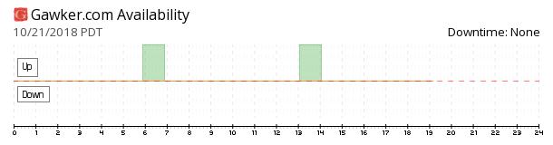 Gawker availability chart