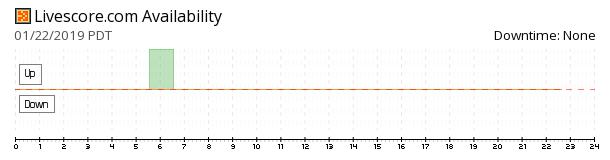 LiveScore Soccer availability chart