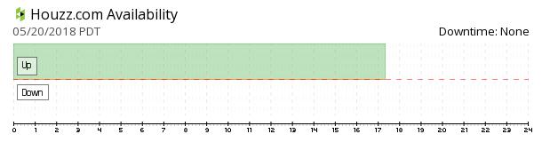 Houzz availability chart