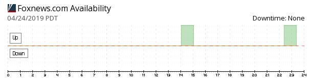FoxNews availability chart