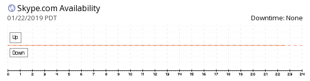 Skype website availability chart