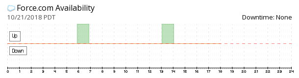 Force.com availability chart