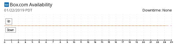 Box availability chart
