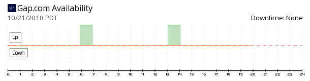 Gap availability chart