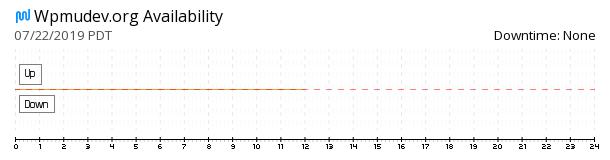 Wpmudev availability chart