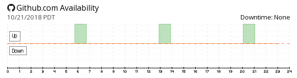 GitHub availability chart