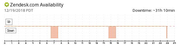 Zendesk availability chart