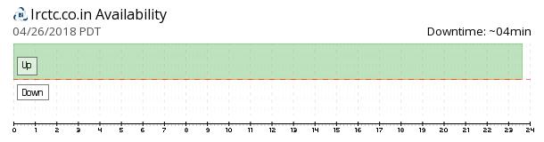 IRCTC availability chart