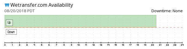 WeTransfer availability chart