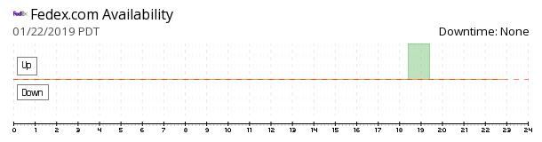 FedEx availability chart