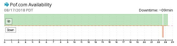POF availability chart