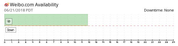 Weibo.com availability chart
