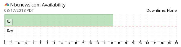NBCNews availability chart