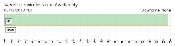 Verizon Wireless availability chart