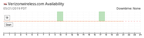 Verizon Wireless availability chart