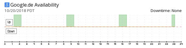 Google Germany availability chart
