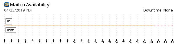 Mail.Ru availability chart