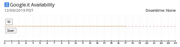 Google Italy availability chart