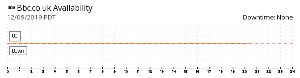 BBC UK availability chart