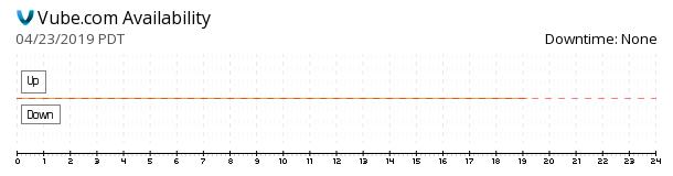 Vube availability chart