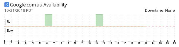 Google Australia availability chart