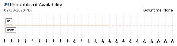 La Repubblica availability chart