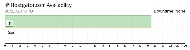 HostGator availability chart