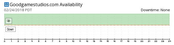 GoodgameStudios availability chart