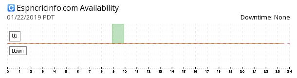 ESPN Cricinfo availability chart
