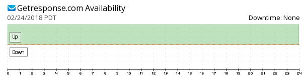GetResponse availability chart