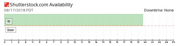 Shutterstock availability chart