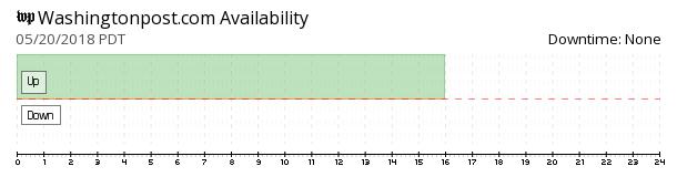 Washington Post availability chart