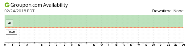 Groupon availability chart
