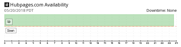 HubPages availability chart