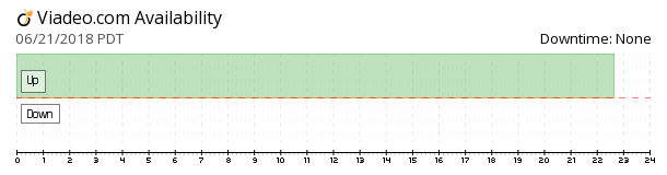 Viadeo availability chart