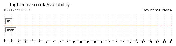Rightmove availability chart