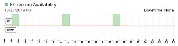 eHow availability chart