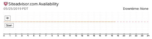 McAfee SiteAdvisor availability chart