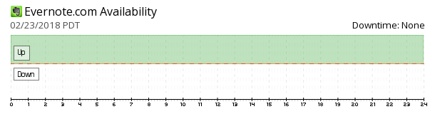 Evernote availability chart