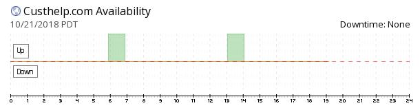Custhelp availability chart