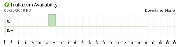 Trulia availability chart