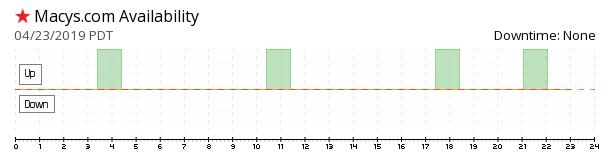 Macy's availability chart