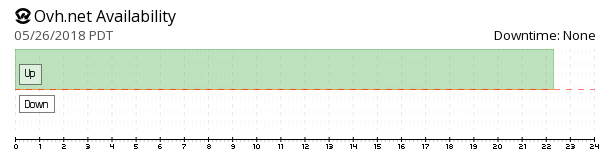 OVH availability chart