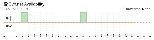 OVH availability chart