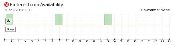 Pinterest availability chart
