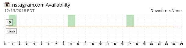 Instagram availability chart