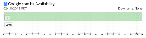 Google Hong Kong availability chart